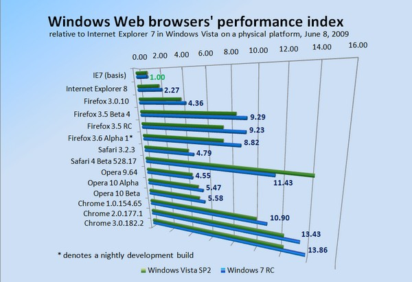 Windows Web browser performance test results June 8, 2009.