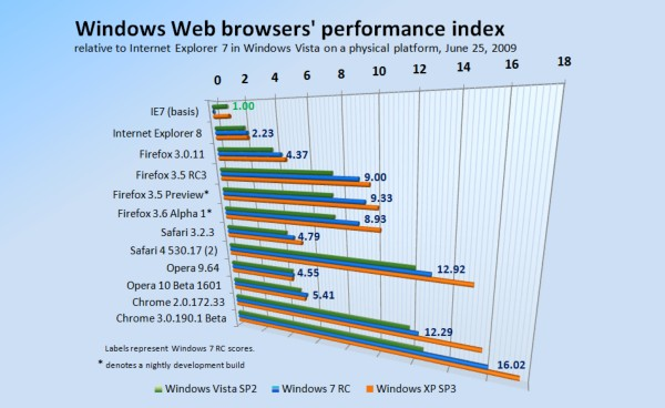 Relative performance of Windows-based Web browsers, June 25, 2009.