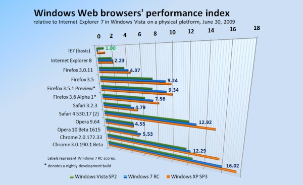 The final score: Firefox 3.5 performs at 251% the speed of 3.0
