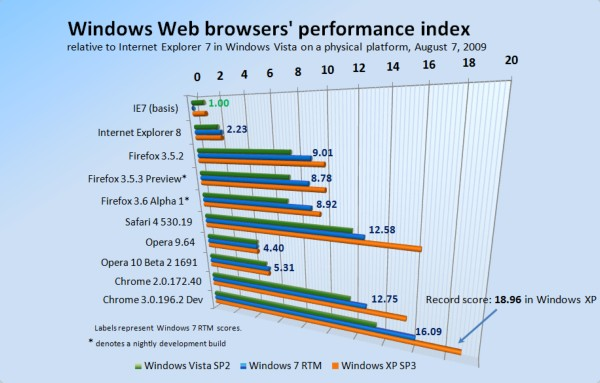 Windows XP SP3 runs browsers 13% faster than Windows 7 RTM