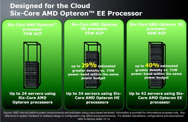 AMD claims you can replace a half-rack full of Opteron SEs with a full rack of Opteron EEs, and still save money.
