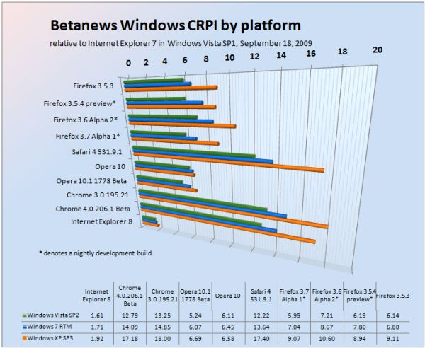 Betanews Comprehensive Relative Performance Index September 18, 2009, broken down by platform