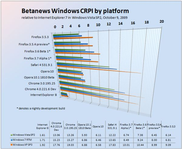Betanews Comprehensive Relative Performance Index October 9, 2009, broken down by Windows platform.