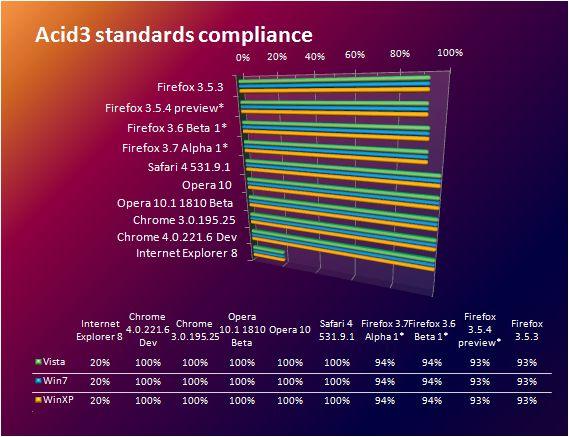Betanews Comprehensive Relative Performance Index October 9, 2009, heat 3