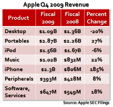 Apple Q4 2009 Revenue 1