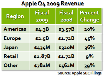 Apple Q4 2009 Revenue 2