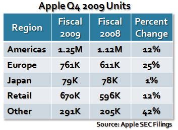 Apple Q4 2009 by the numbers: Beats street, posts $1.67B profit