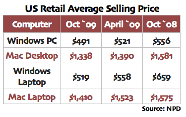 Windows desktops and notebooks reach near price-performance parity for Holiday 2009