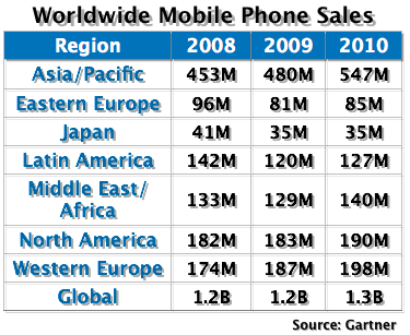 Grey market devices boost declining 2009 mobile phone sales