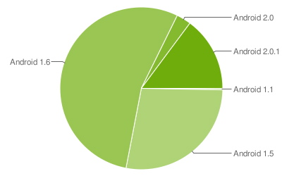 Google tells which versions of Android are most common