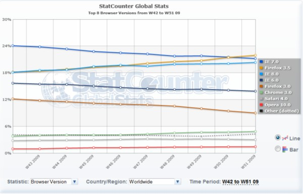 Statistics: Firefox 3.5 surpassed IE7 in global usage share last week