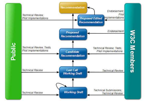 A diagram of the typical evolutionary process of a W3C Working Draft, from a February 2010 presentation by HTML5 Working Group member Philippe Le Hegaret.
