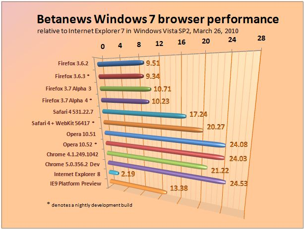 Relative performance of major Web browsers in Windows 7, March 26, 2010.