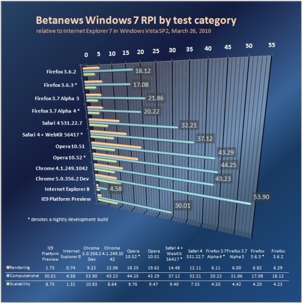 Relative performance of Web browsers in Windows 7 by category, March 26, 2010.