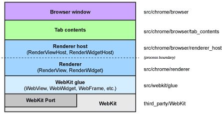 How the developers of the Chromium open source components of Google's Chrome browser perceive the components of their software stack.