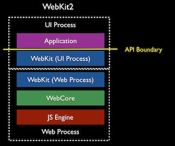 How the developers of the WebKit components of Apple's Safari browser perceive the components of their software stack.