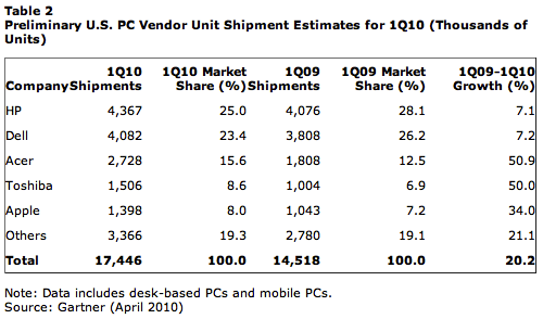 Soaring PC shipments: Good for Microsoft, not as much for Apple
