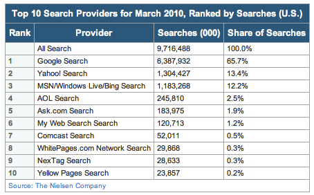 udział w rynku wyszukiwarek