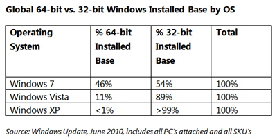 After five years, 64-bit editions of Windows make up nearly half of install base