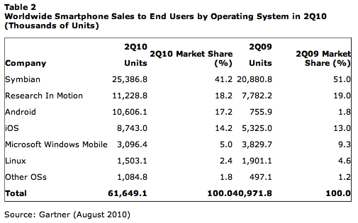 Apple can still win the mobile platform wars, but it won't be easy