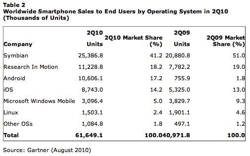 handset sales q2 2010
