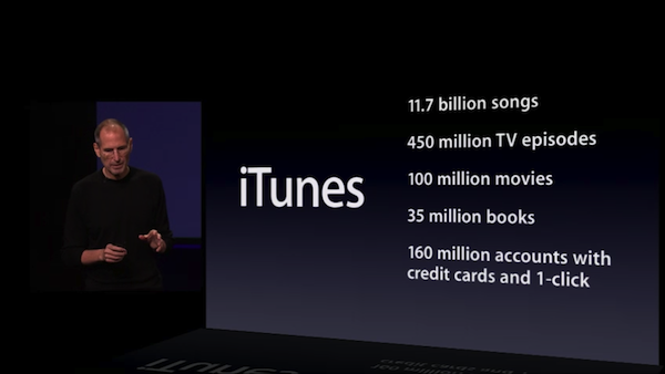 iTunes Facts