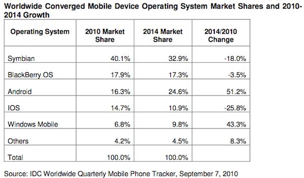 IDC ssmartphones 2010-2014
