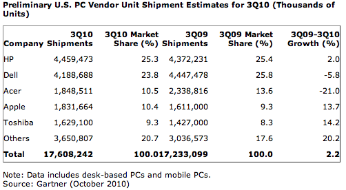 Is Apple No. 1 and not No. 3 in U.S. PC shipments?