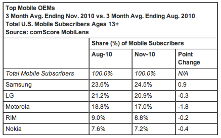 Top Mobile OEMS Nov 2010
