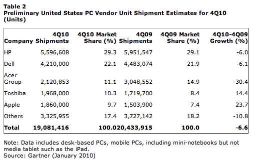 It's official, iPad sapped Windows PC shipments during Q4 2010, but Macs more