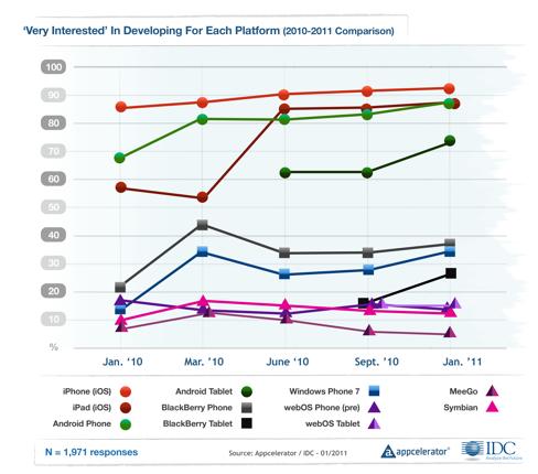 Developer mobile platform preferences