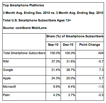 US Smartphones Dec 2010