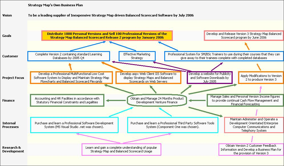 Business plan archive listed in resources
